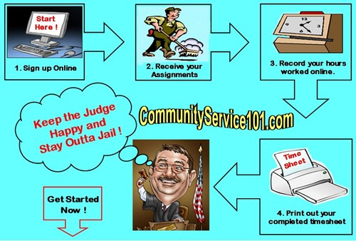 Need Court ordered community service options for Community Service hours? Click Here to get started with your Community Service. works5 (67K)